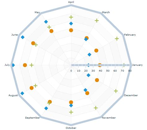 plotting data in a radar chart create a radar chart save a chart as radar plot series