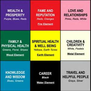 feng shui for health feng shui zones life with feng shui