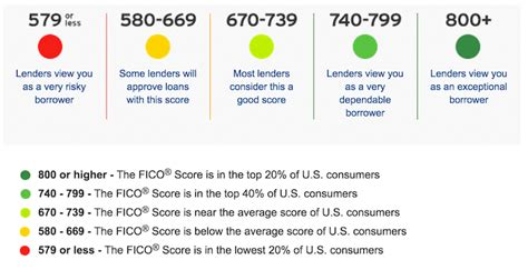 what is the credit score range to buy a house what is a good credit score fico ranges guide
