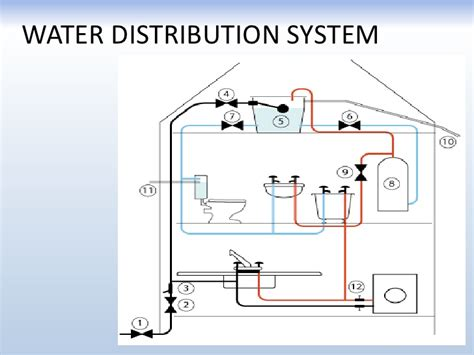 layout of gravity water supply system gravity water supply system design sanitary and water