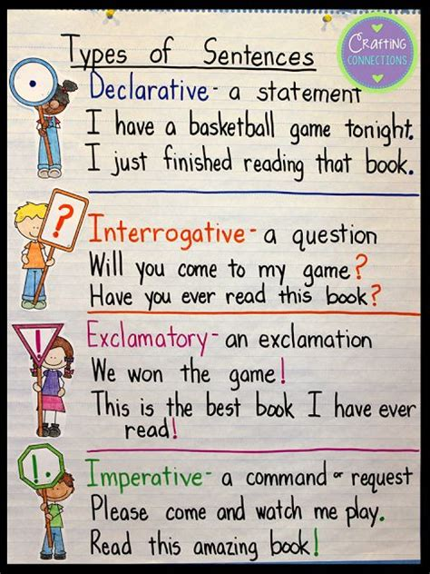 Use Cottage In A Sentence Best 20 Sentence Anchor Chart Ideas On