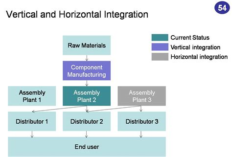 exle of vertical integration image gallery horizontal and vertical integration