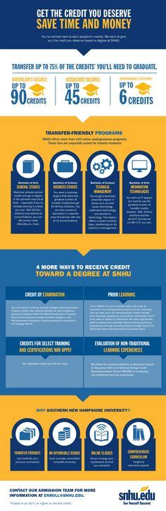 Site Snhu Edu How You Can Benefit From An Mba by Southern New Hshire Ad In The Chronicle Of