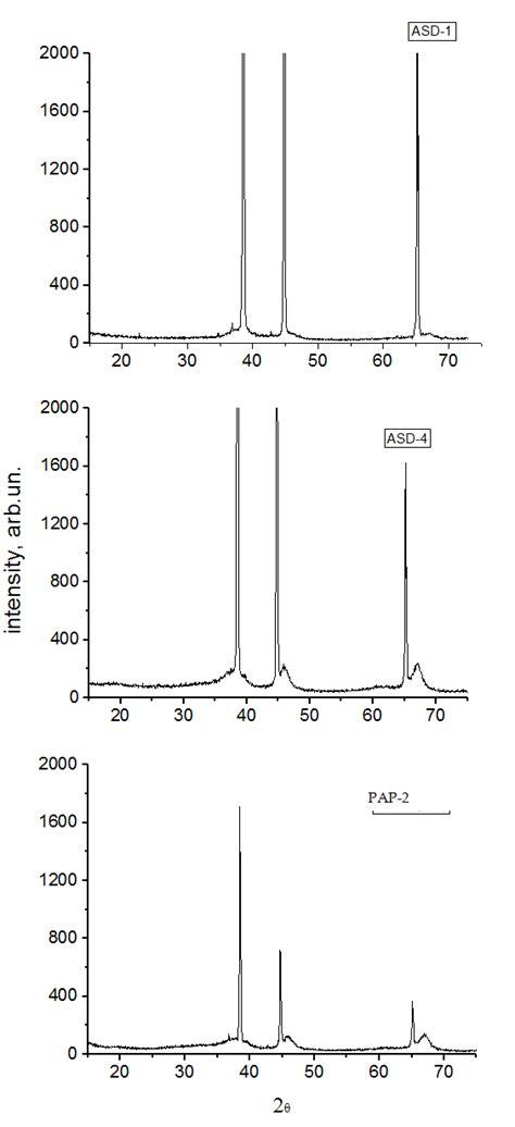 xrd pattern for al2o3 porous ceramic matrix al2o3 al composites as supports and