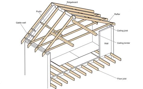 Timber Roof Terms