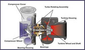 caterpillar turbocharger in engine diagram caterpillar get free image about wiring diagram