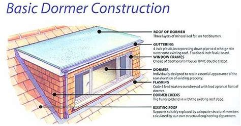 Dormers Only Construction Top 25 Ideas About Attic Conversion Dormer Design Ideas On