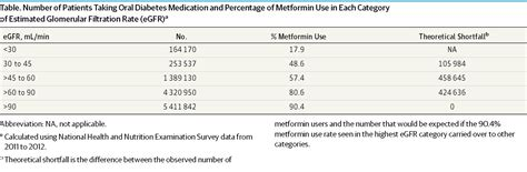 metformin use reduction in mild to moderate renal impairment possible inappropriate curbing of