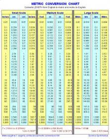 metric linear conversion chart vaughn s summaries
