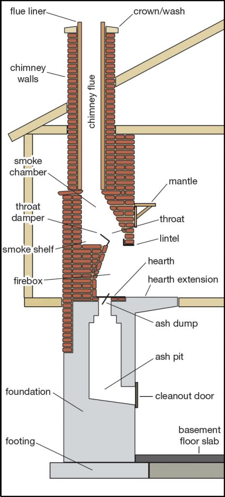 parts of a fireplace diagram chimney and fireplace parts diagram and anatomy