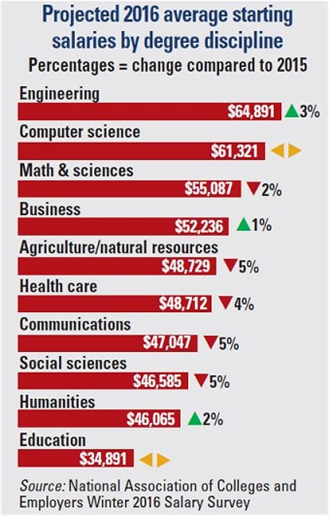 Average Salary Of An Mba Graduate In Usa by Overall The Average Salary For Bachelor S Degree