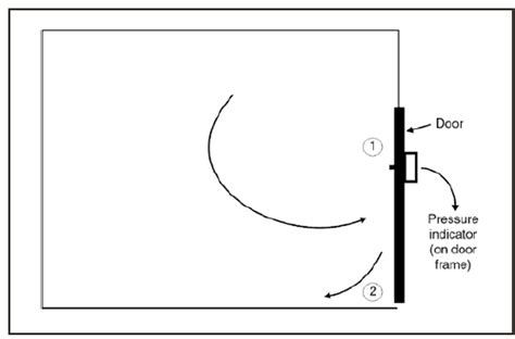 design pressure definition guidelines for preventing the transmission of