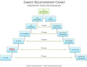 free relationship charts canon or common law amp more