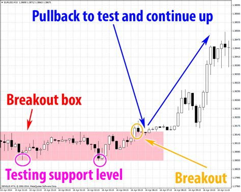box pattern trading beat the forex market in breakout trading