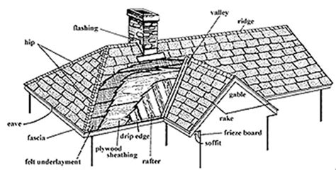 parts of a roof roofing q a desert valley roofing las vegas roofing company