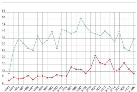 permesso di soggiorno per rumeni migranti i veri numeri sulla criminalit 224 degli stranieri