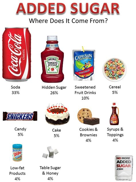 What Sugars Do I Avoid On A Sugar Detox by Food Facts