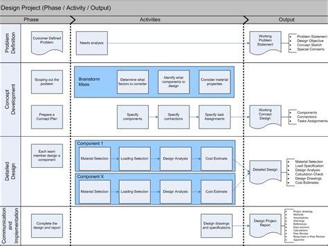 project flowchart design project flowchart