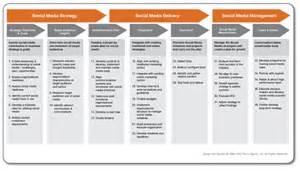 social media plan social media plan template plan template