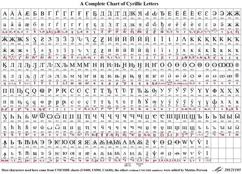 Unicode Table by Unicode Charts