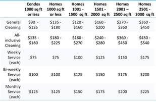 residential construction cost per square foot