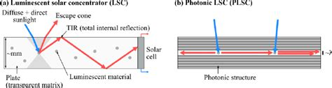 lsc section a cross section of a conventional luminescent solar