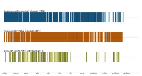 Calendar Visualization Phenology Visualization Tool Usa National Phenology Network