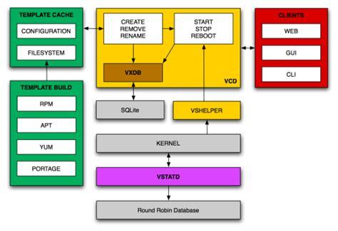 tutorial linux daemon xmlrpc client python