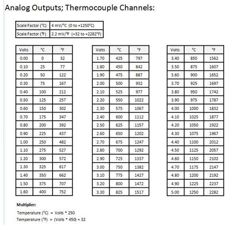 type k thermocouple table type k thermocouple lifier conditioner with 0 to 5 vdc