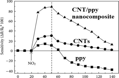 Table Function Applications Of Carbon Nanotubes And Their Polymer