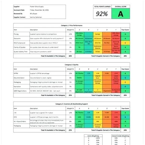 supplier scorecard template exle supplier performance scorecard template xls spreadsheet