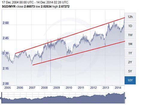 Currency Converter Myr To Sgd | nexttrade myr due for a rebound