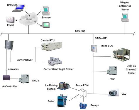 open protocols overview cs
