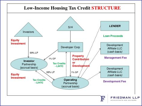 Low Income Housing Tax Credit Program 2016 Qualified Download Pdf