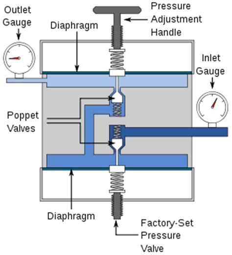 air pressure regulator diagram pressure regulator