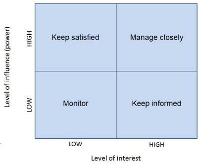 stakeholder power interest analysis requirements techniques