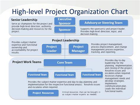 project organization chart construction organizational