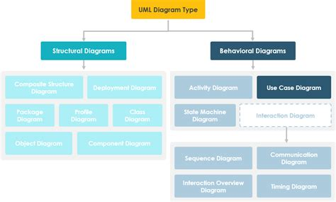 how many uml diagrams are there what is use diagram