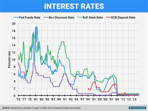 apr bank record low interest rates impact on global economy