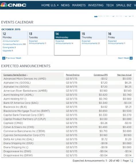 Cnbc Earnings Calendar Understanding Earnings Reports Investoo Trading