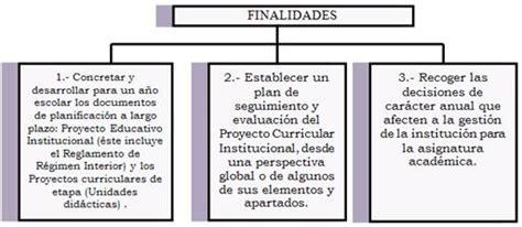 programacion curricular anual 2015 area de comunicacion primer ao programacion anual newhairstylesformen2014 com