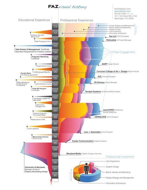 exle of visual resume data visualisation