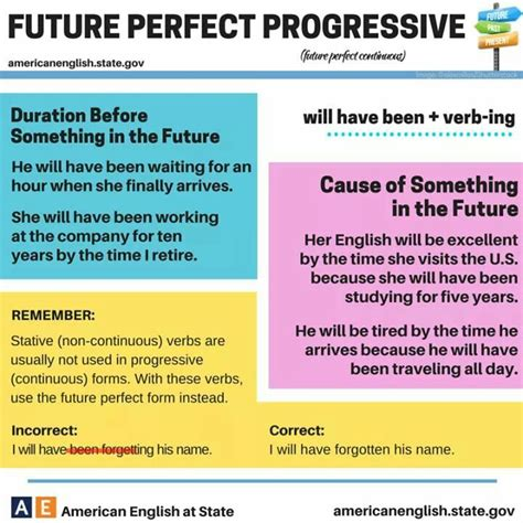 future perfect progressive pattern 50 best images about english grammar tenses on pinterest