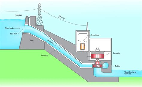 layout of small hydro power plant penstock assessment sewervue technology multi sensor
