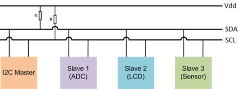 inter integrated circuits interfacing i2c standard the raspberry pi i2c interface matlab simulink