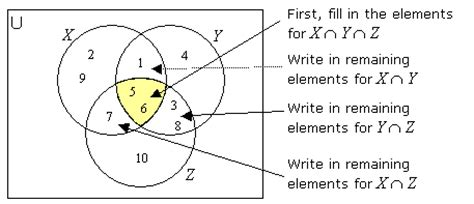 venn diagram intersection of 3 sets intersection of three sets exles solutions
