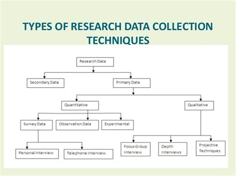 Types Of Research Methodology Mba by Types Of Research Methods In Business