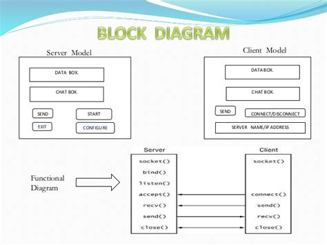 block diagram of client server architecture clientserver presentation