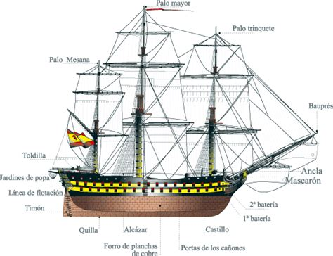 dibujo de un barco y sus partes filanaval partes de un barco