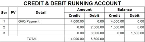 Excel Formula Credit Balance excel formula for credit debit and balance 28 images